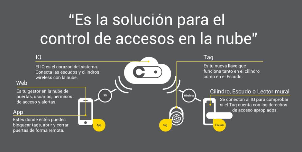 Servicio de control de accesos - Blog Prosegur
