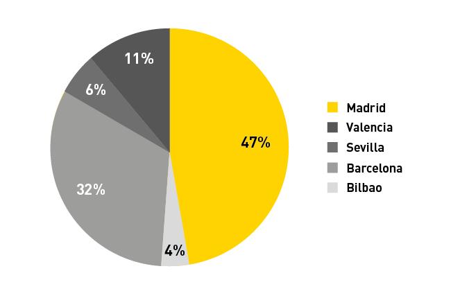 Gráfico de las ciudades más seguras y más peligrosas de España. Blog Prosegur.
