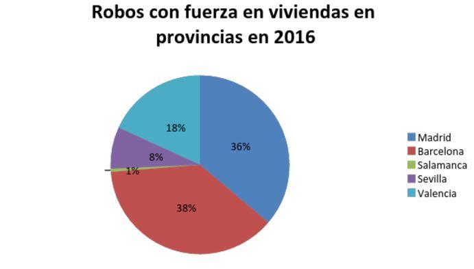 provincias más seguras de España