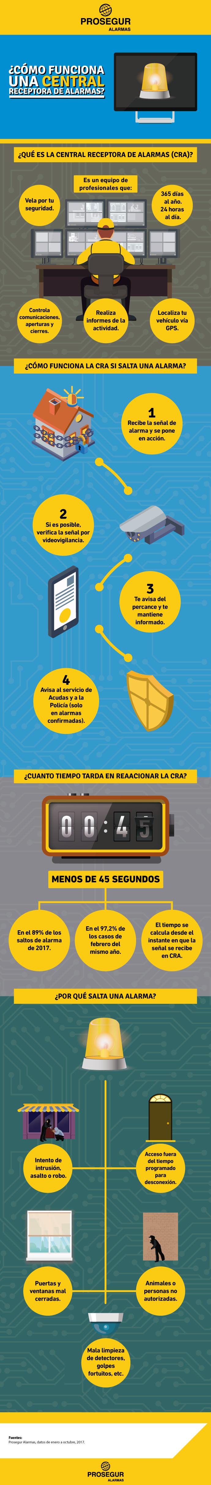 Descubre qué es y cómo funciona la Central Receptora de Alarmas de Prosegur - Blog Prosegur.