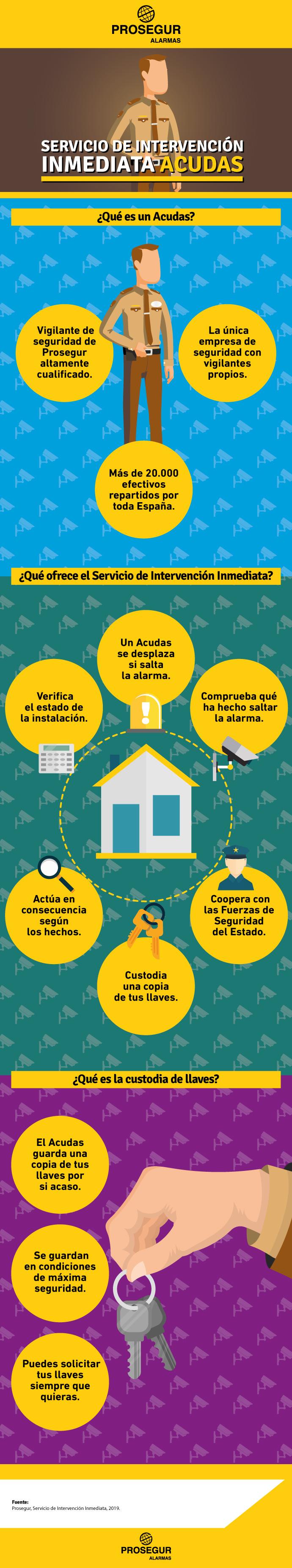 ¿Cuáles son las funciones del Servicio de Intervención Inmediata Acudas? - Blog Prosegur