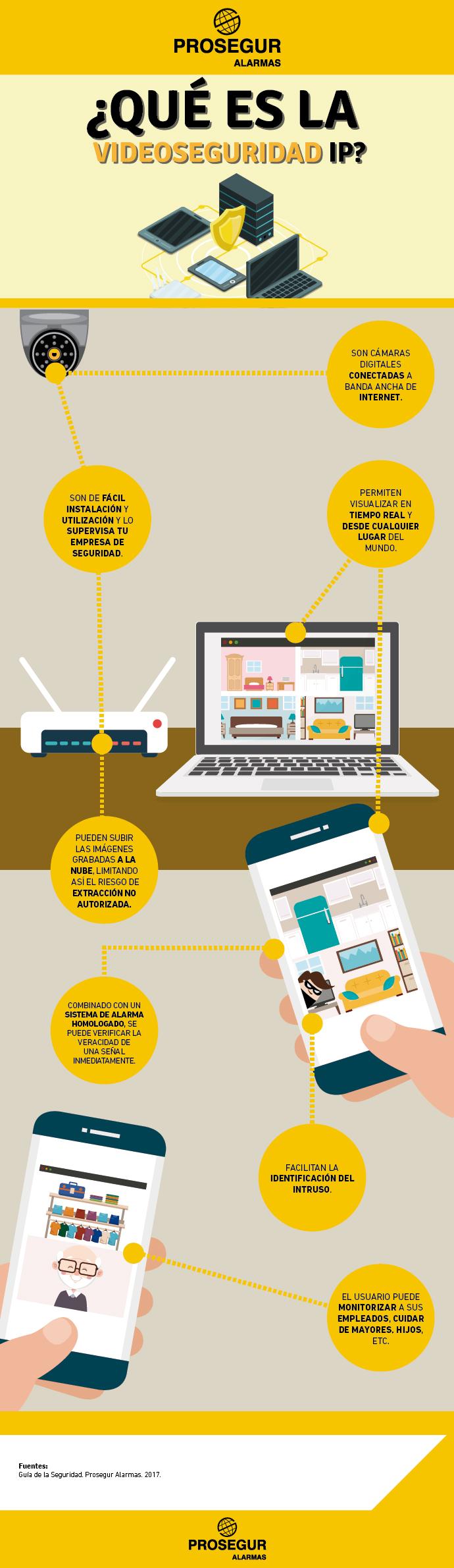 Descubre todo sobre la videoseguridad IP en esta infografía. Blog Prosegur.