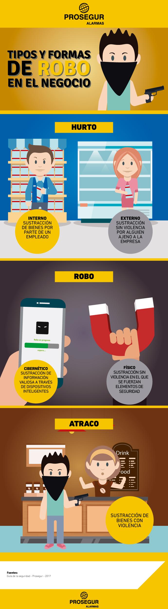 Tipos y formas de robo en negocios