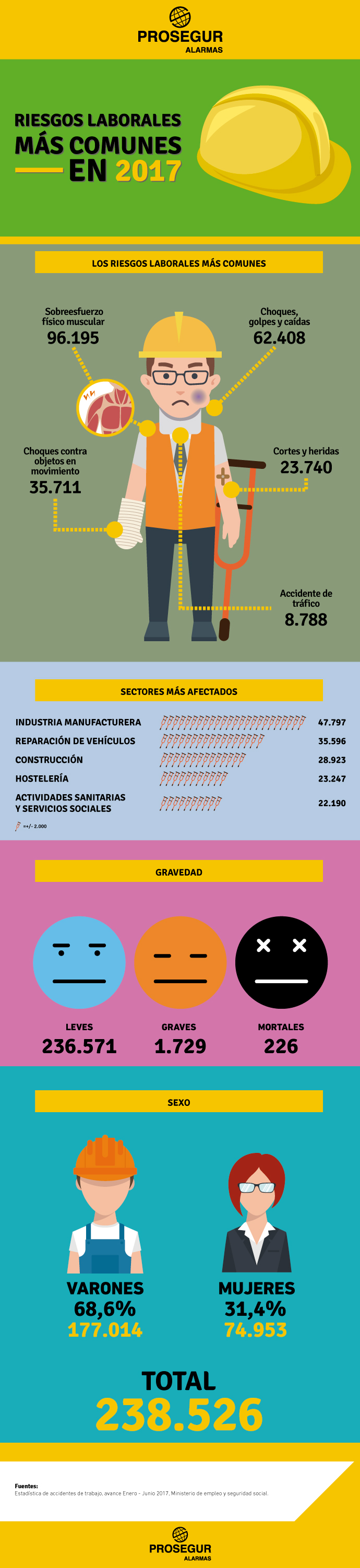 Datos sobre accidentes y riesgos laborales. Blog Prosegur.