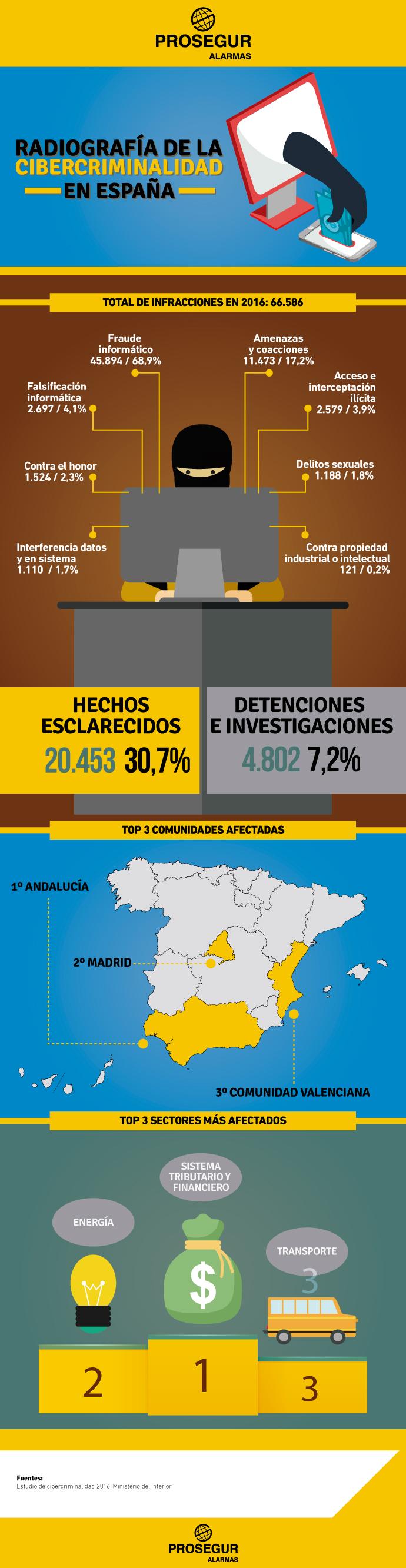 Datos de cibercriminalidad España - Blog Prosegur.