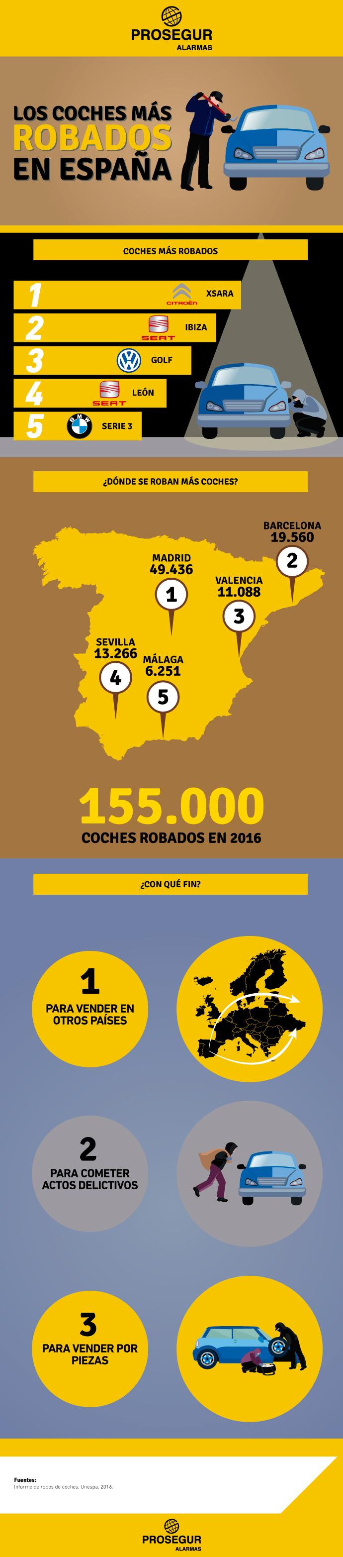7 coches más robados en España - Blog Prosegur