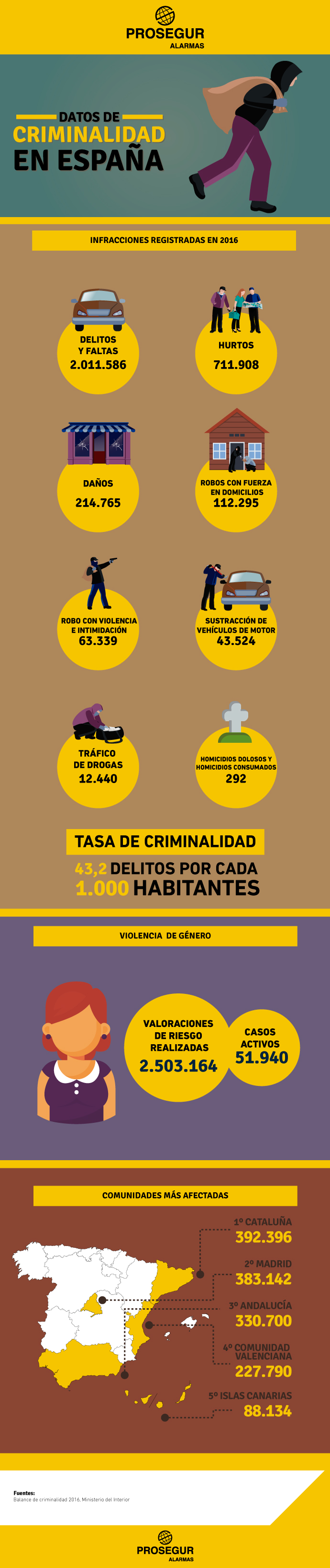 Datos de criminalidad en Epsaña.