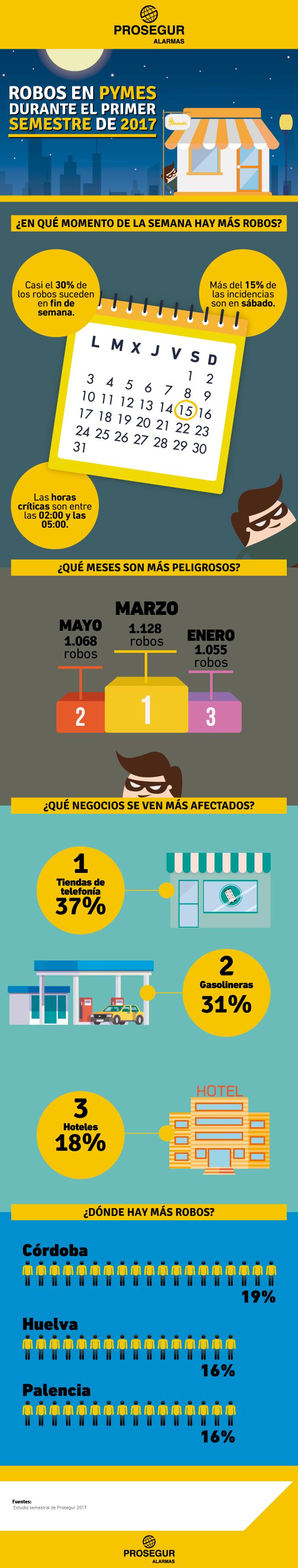 Datos y estadística de robos en pymes durante el primer semestre de 2017 - Blog Prosegur