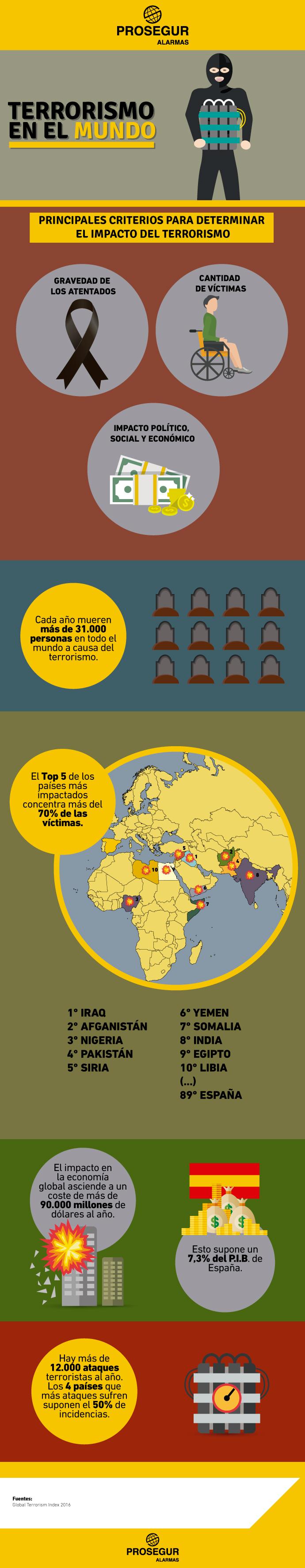 Datos sobre los países más afectados por el terrorismo - Blog Prosegur.