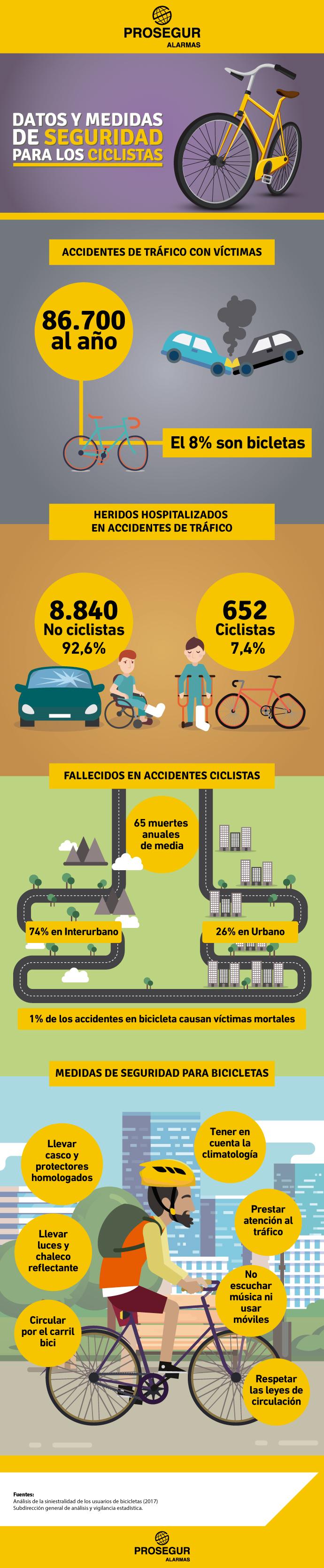 Descubre estos datos y medidas de seguridad para ciclistas - Blog Prosegur.