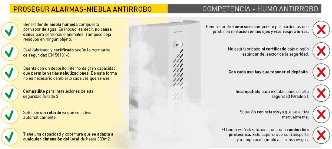 Niebla antirrobo y sus ventajas, comparados con el humo antirrobo