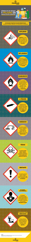 Símbolos de riesgo y peligrosidad en productos químicos y de consumo. Blog Prosegur.