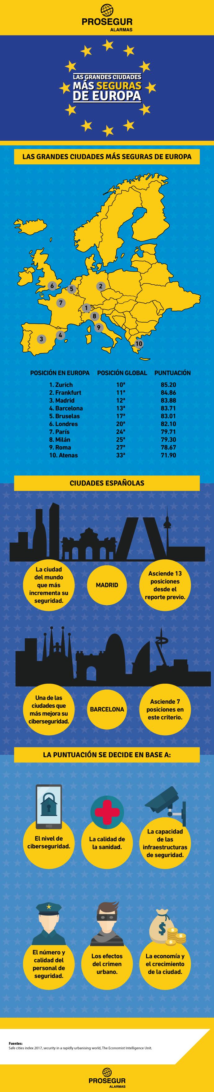 Cuáles son las ciudades más seguras de Europa - Blog Prosegur