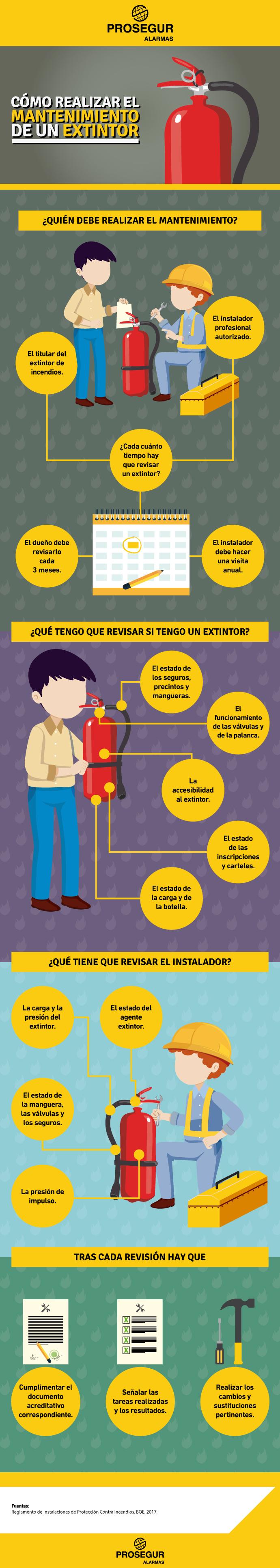 Descubre cómo hacer el mantenimiento de los extintores de tu negocio o de tu casa.
