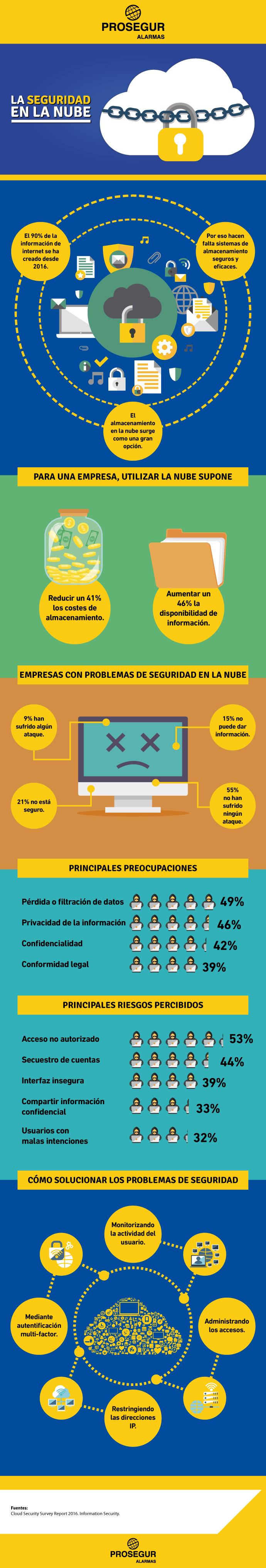¿Qué es la seguridad en la nube? - Infografía - Blog Prosegur
