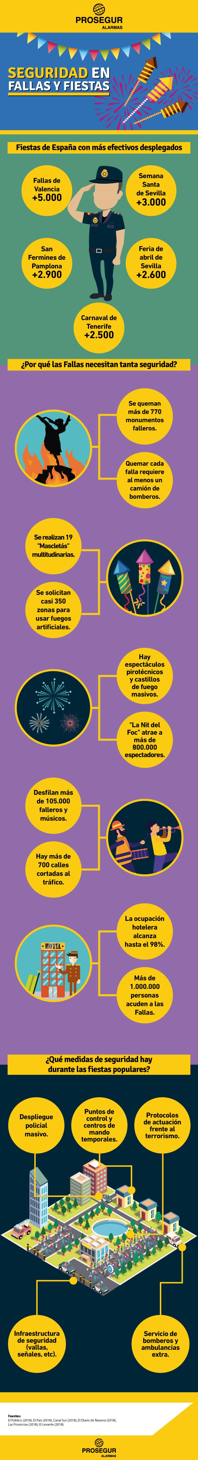 Medidas de seguridad en fallas y fiestas españolas
