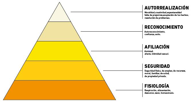 Pirámide motivacional de Maslow - ¿Cómo influye la seguridad en la felicidad de las personas?