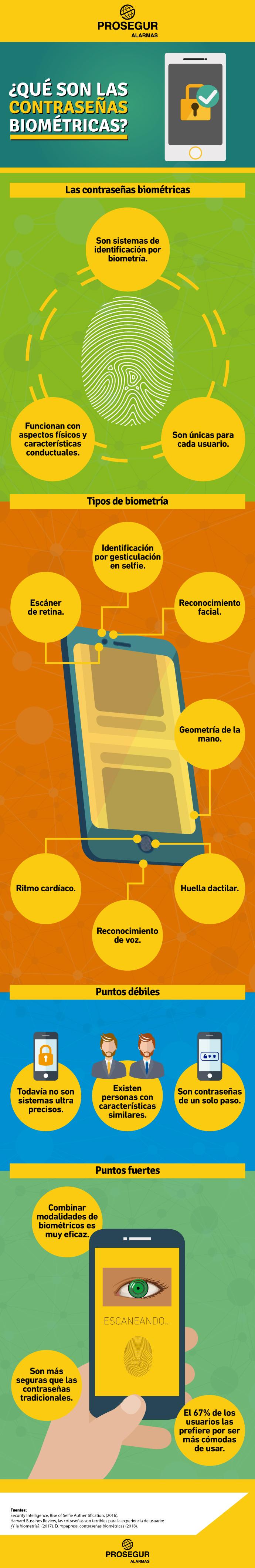 Descubre qué son las contraseñas biométricas