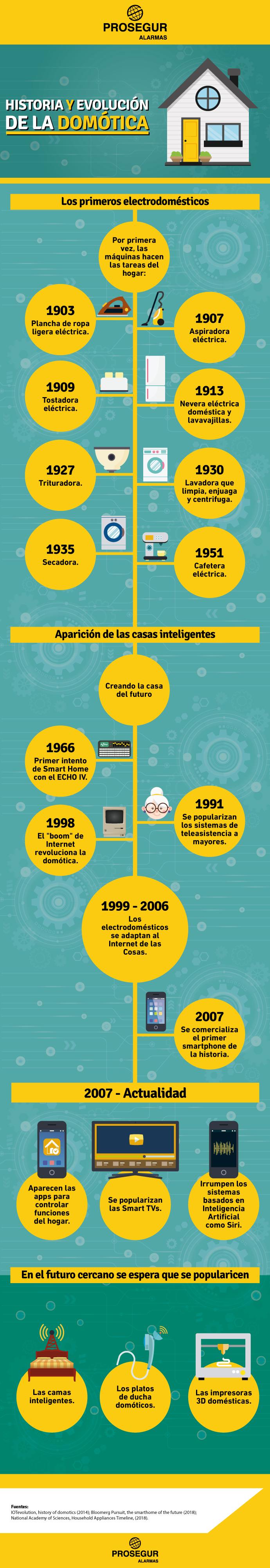 Historia y evolución de la domótica desde que nace hasta hoy en día