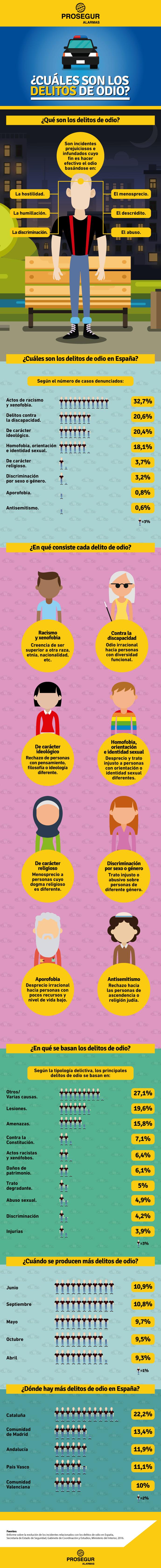 Cuáles son los delitos de odio en España