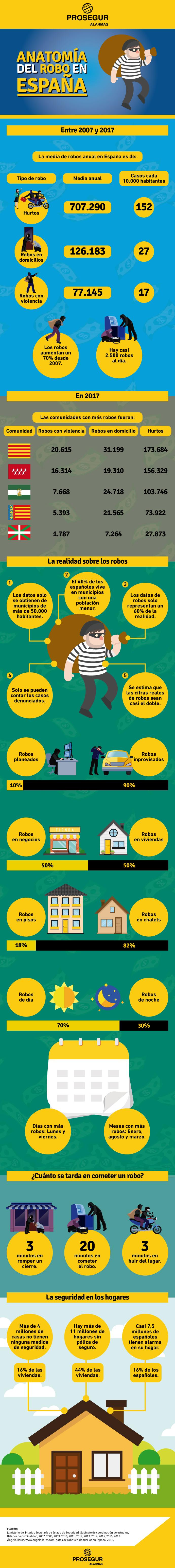 ¿Cómo son los robos España?