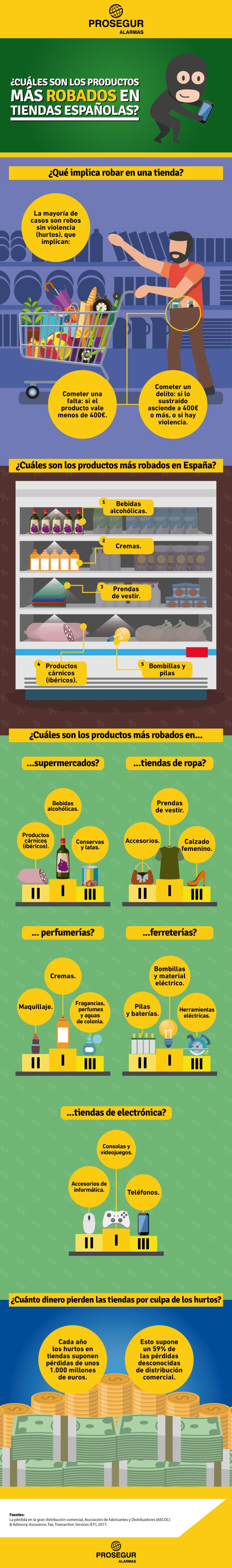Productos más robados en las tiendas españolas