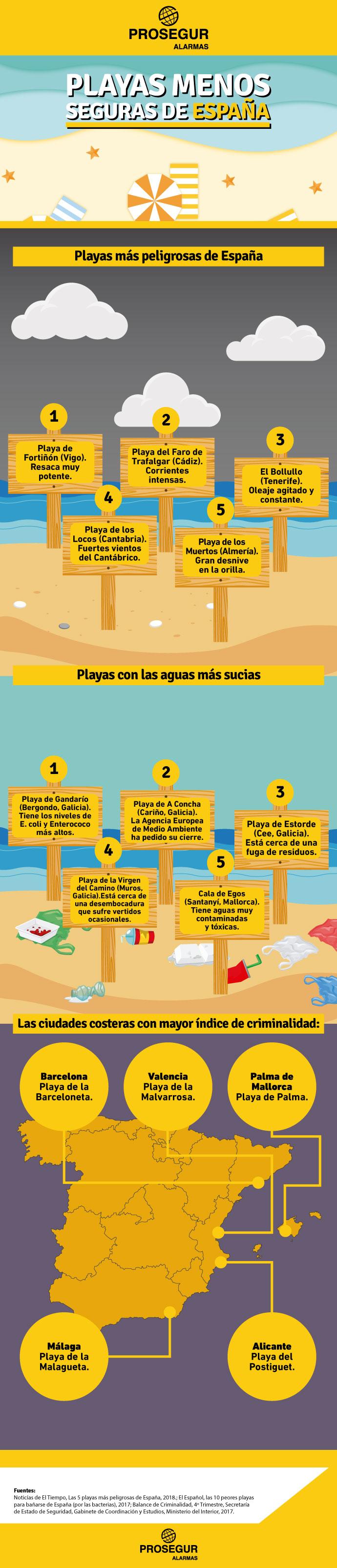 Playas más peligrosas de España
