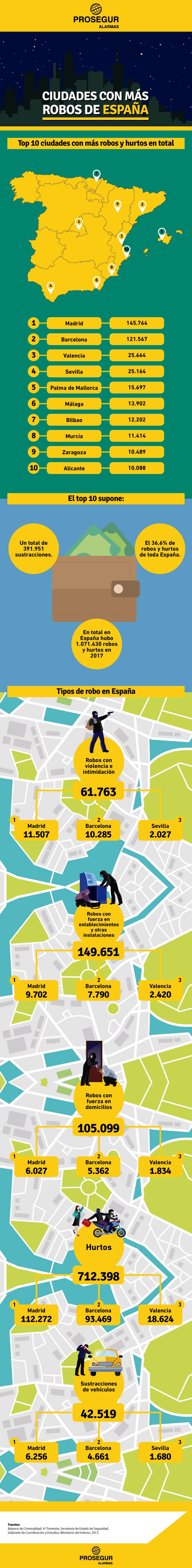 Ciudades con ma�s robos de España - Prosegur