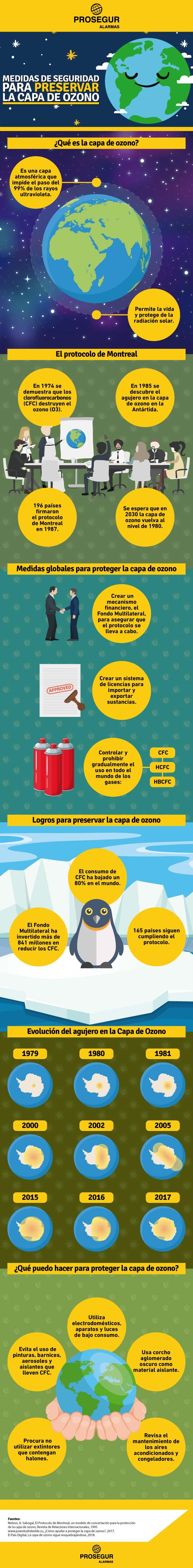 proteger la capa de ozono