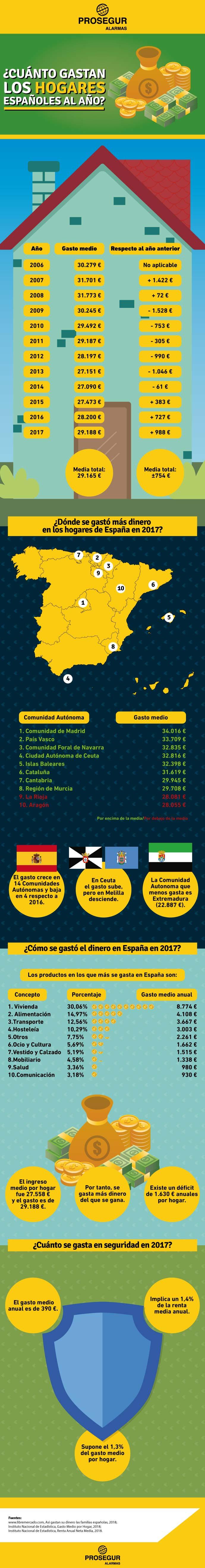 ¿Cuánto gastan los hogares españoles y en qué?