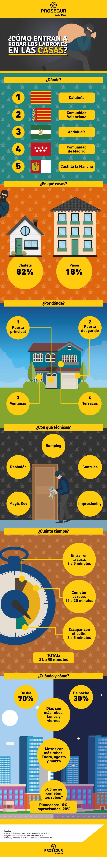 ¿Cómo entran a a robar los ladrones en las casas? - Blog Prosegur.