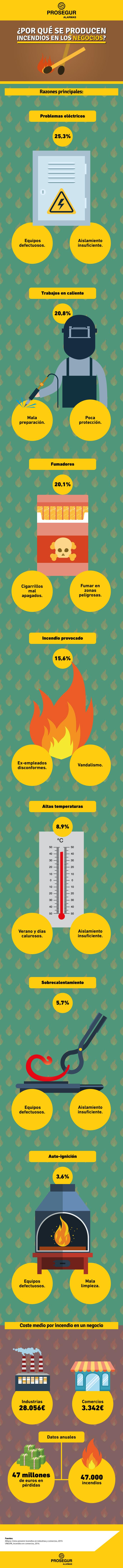 Razones por las que se producen incendios en negocios - Blog Prosegur.