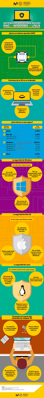 Cuál es el sistema operativo más seguro - Blog Prosegur